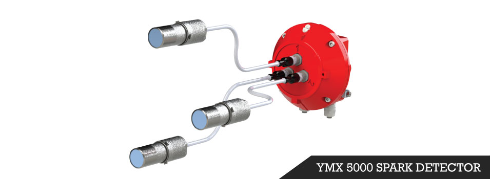 YMX Detector